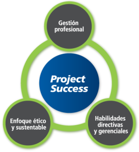 Project Success - Avanza